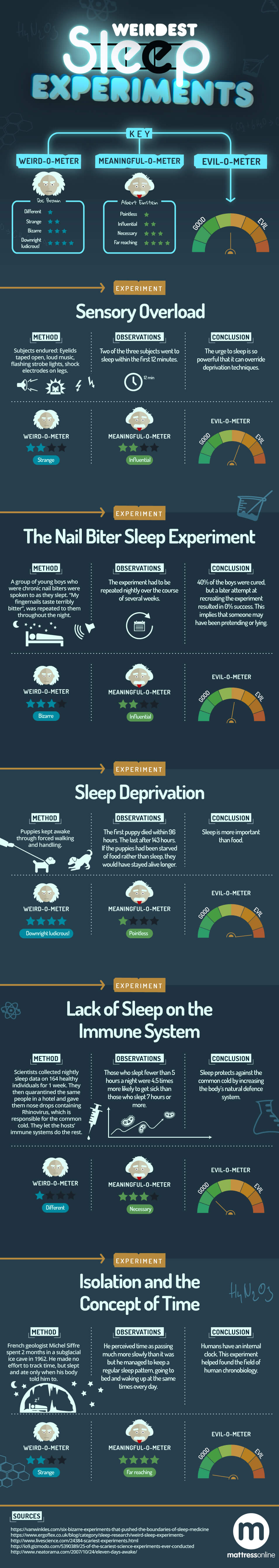 Did You Know Weirdest Sleep Experiments