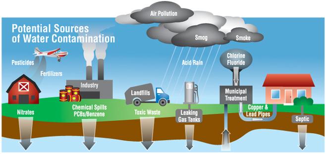 Water Contaminants