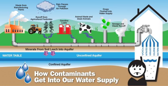 pollutants-in-water