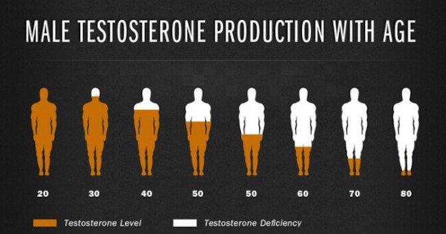 Image result for testosterone therapy